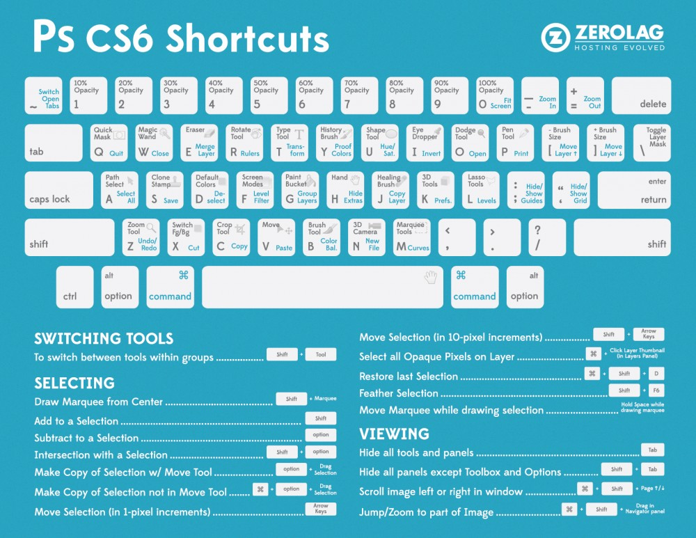 Handy Dandy Photoshop CS6 Shortcuts